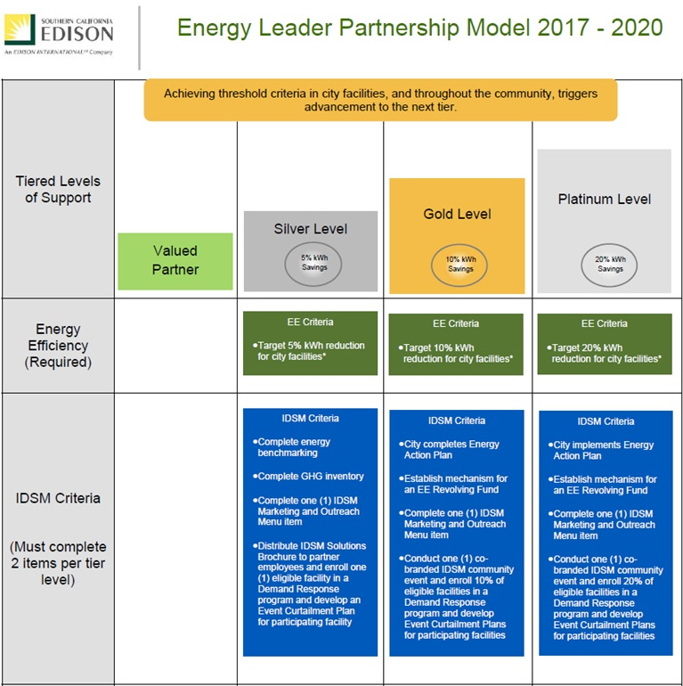 Energy Leader Partnership Model 2017-2020 (1)